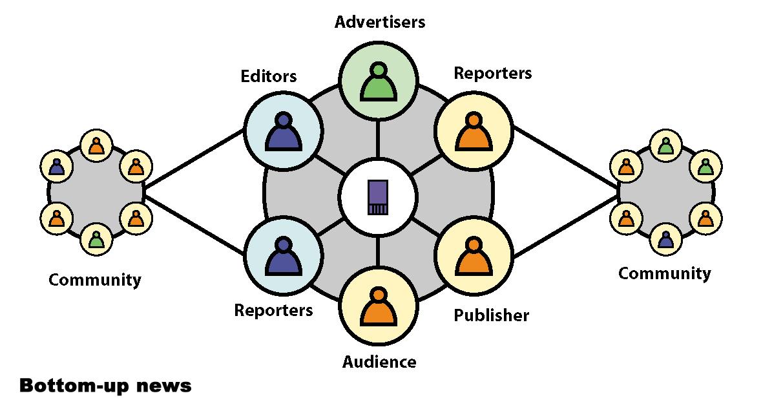Emerging Media Ecosystem