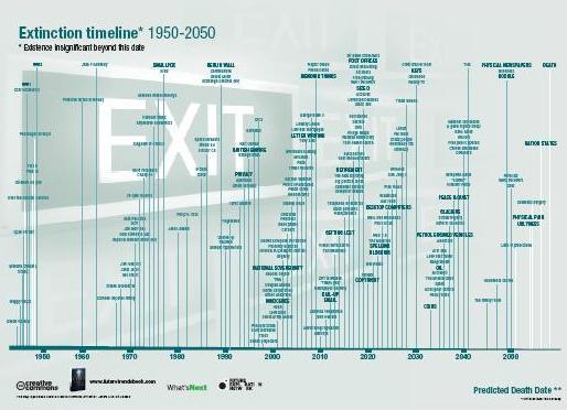Exctinction timeline 1950-2050