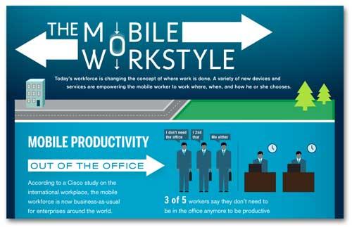 Како работните навики се менуваат под влијание на мобилните уреди