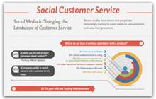 Социјалните медиуми, канал за корисничка поддршка