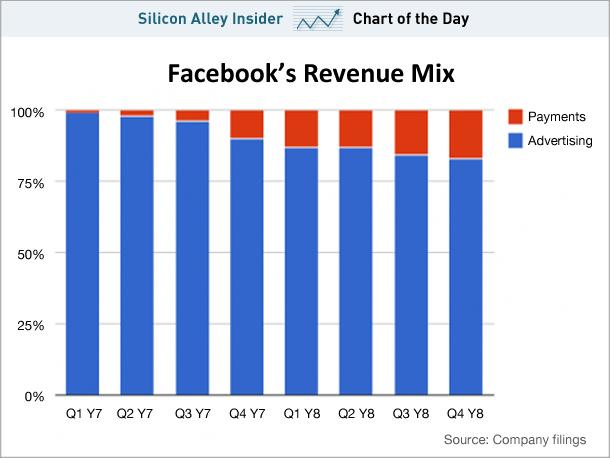 Колку навистина вреди Facebook и дали ви е тоа важно