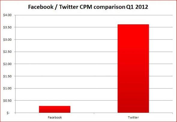 Twitter поефективен од Facebook во огласувањето