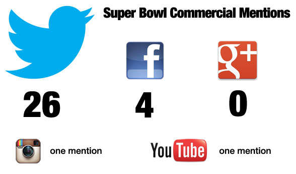 Твитер победи на Super Bowl