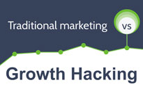 WTF е Growth Hacking? [со инфографик]