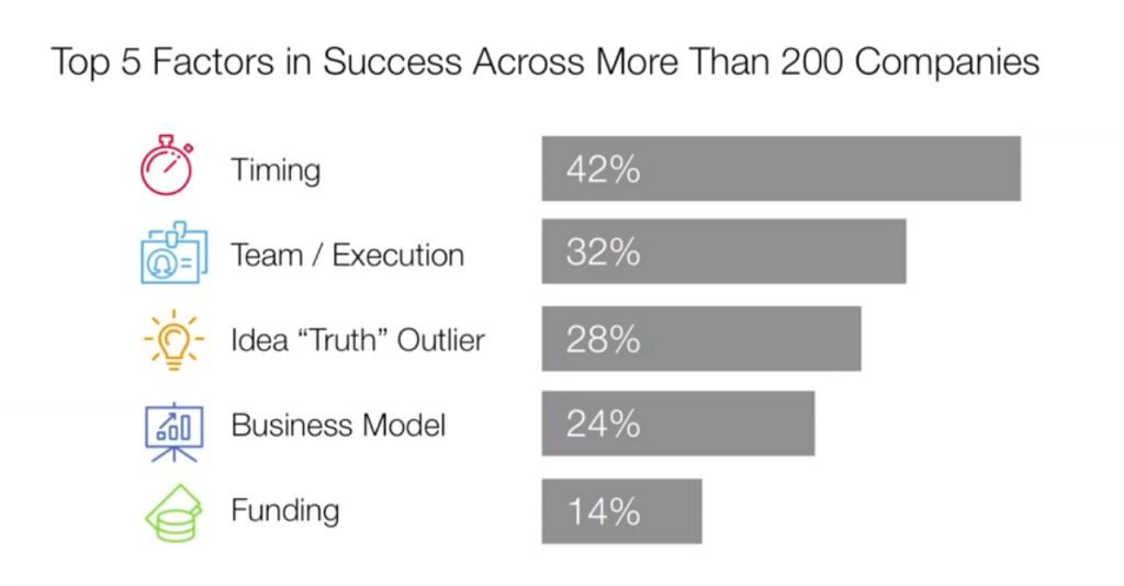 Фактори за успех на стартап (глобално)